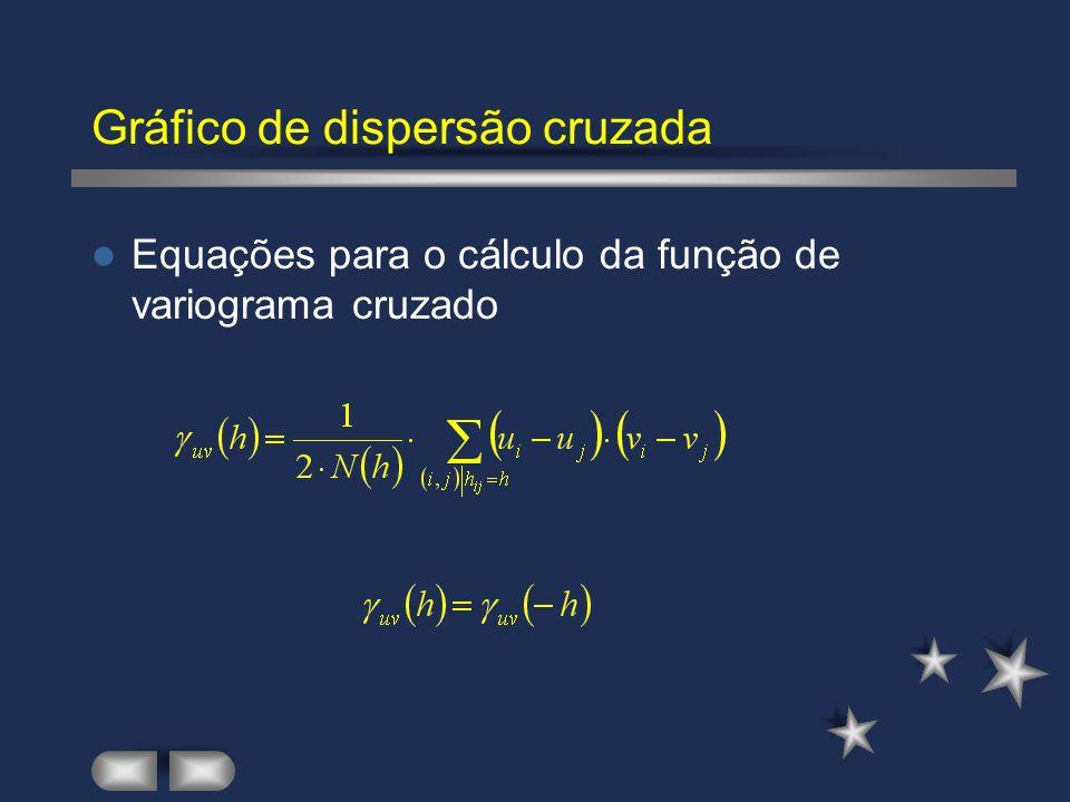 Gráfico de dispersão cruzada Equações para o cálculo da função de variograma cruzado