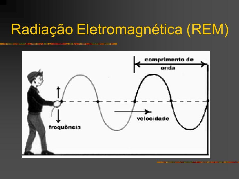 REM pode se deslocar no vácuo, ou seja, não precisa de um material (corda) Todo corpo acima de 0 K emite REM que é caracterizado por um comprimento de onda ( ) e uma frequência (f)