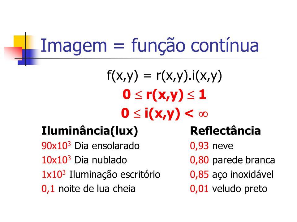 Imagem = função contínua f(x,y) = r(x,y).i(x,y) 0 r(x,y) 1 0 i(x,y) < Iluminância(lux)Reflectância 90x10 3 Dia ensolarado0,93 neve 10x10 3 Dia nublado