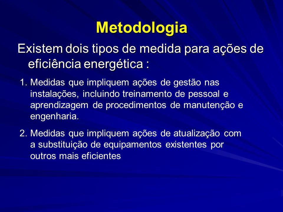 Metodologia Existem dois tipos de medida para ações de eficiência energética : 1.Medidas que impliquem ações de gestão nas instalações, incluindo trei