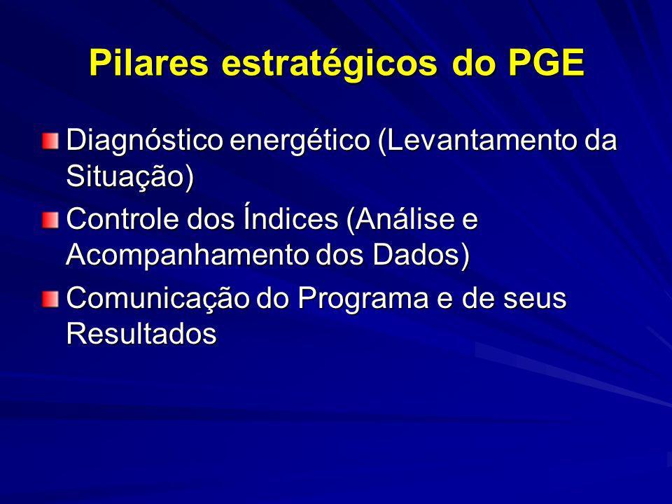 Pilares estratégicos do PGE Diagnóstico energético (Levantamento da Situação) Controle dos Índices (Análise e Acompanhamento dos Dados) Comunicação do