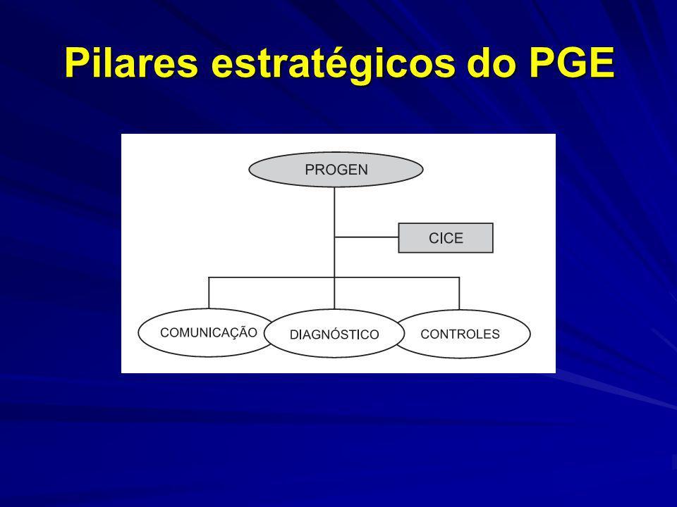 Pilares estratégicos do PGE