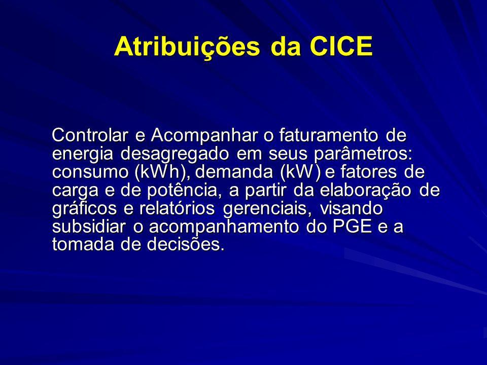 Atribuições da CICE Controlar e Acompanhar o faturamento de energia desagregado em seus parâmetros: consumo (kWh), demanda (kW) e fatores de carga e d