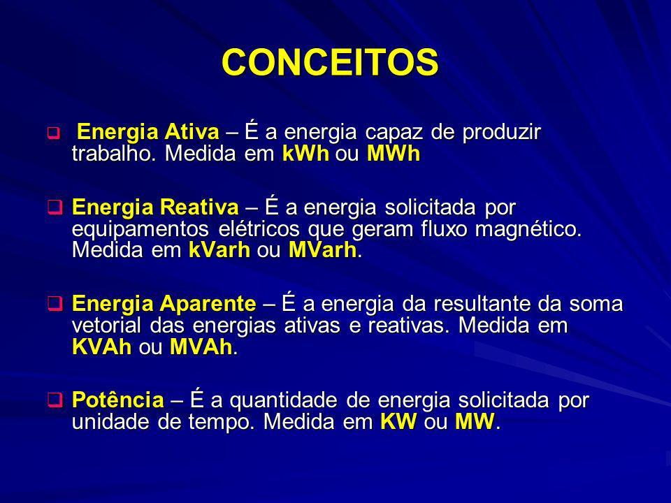 CONCEITOS Energia Ativa – É a energia capaz de produzir trabalho. Medida em kWh ou MWh Energia Ativa – É a energia capaz de produzir trabalho. Medida