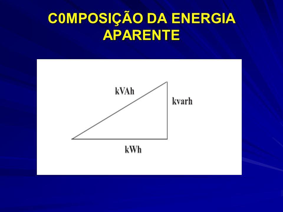 C0MPOSIÇÃO DA ENERGIA APARENTE