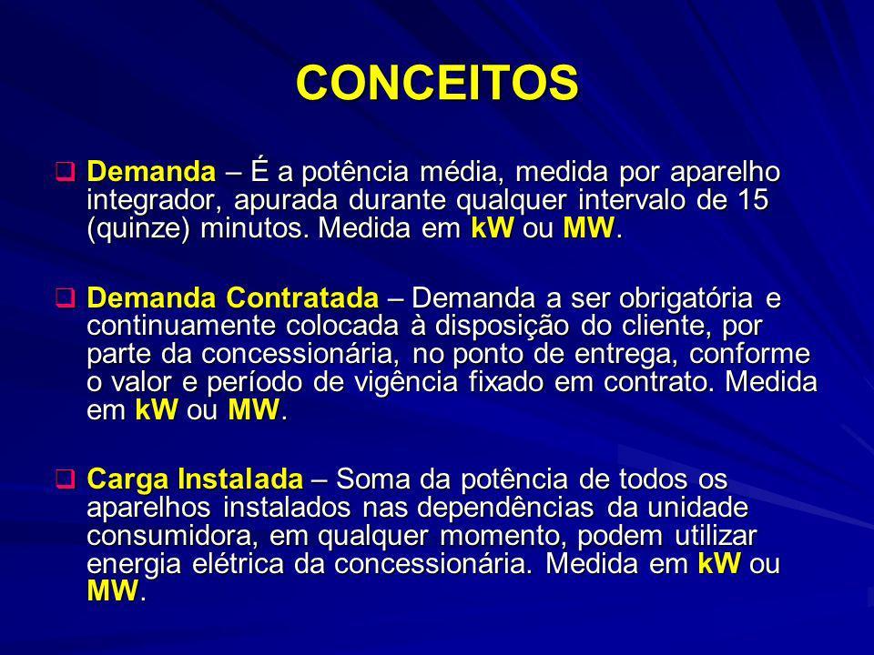 CONCEITOS Demanda – É a potência média, medida por aparelho integrador, apurada durante qualquer intervalo de 15 (quinze) minutos. Medida em kW ou MW.