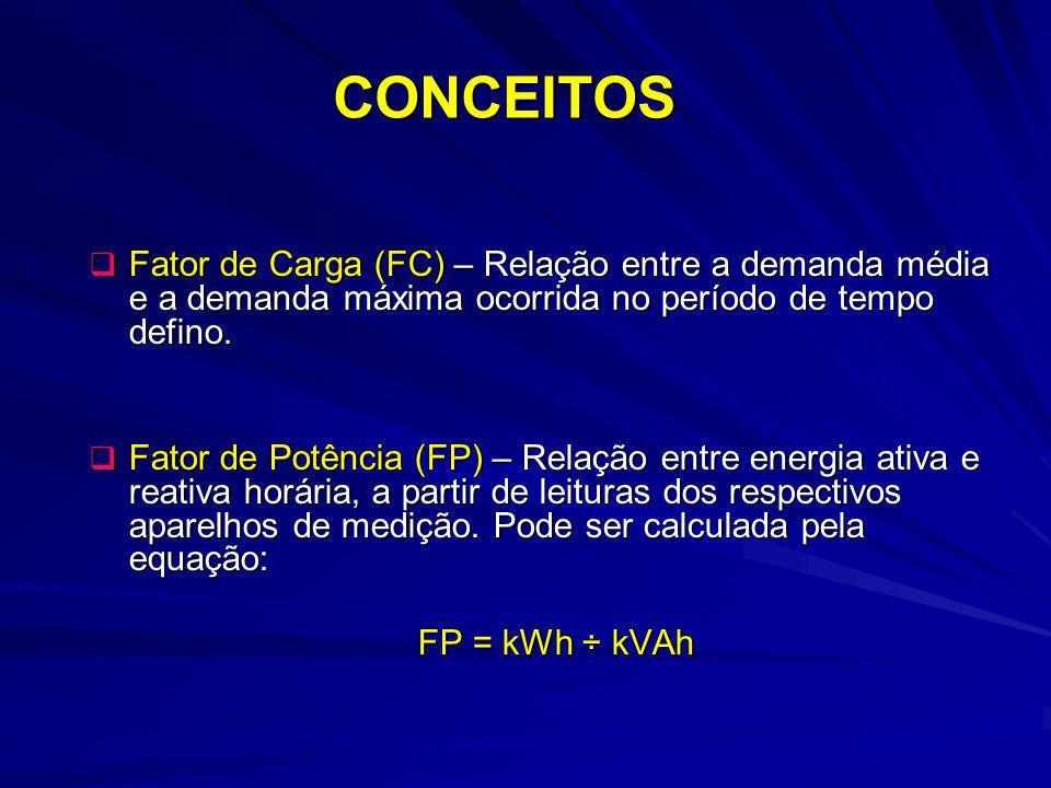 CONCEITOS Fator de Carga (FC) – Relação entre a demanda média e a demanda máxima ocorrida no período de tempo defino. Fator de Carga (FC) – Relação en