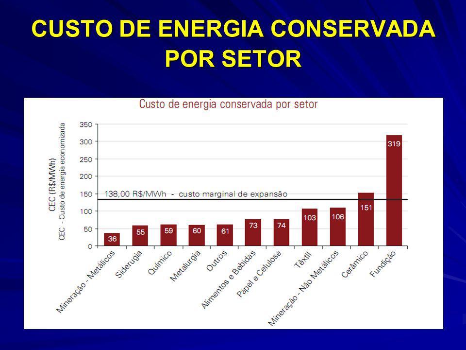 CUSTO DE ENERGIA CONSERVADA POR SETOR