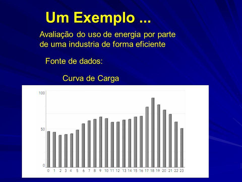 Curva de Carga Avaliação do uso de energia por parte de uma industria de forma eficiente Fonte de dados: Um Exemplo...