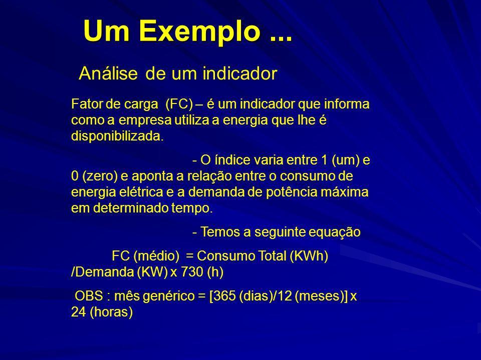 Um Exemplo... Análise de um indicador Fator de carga (FC) – é um indicador que informa como a empresa utiliza a energia que lhe é disponibilizada. - O