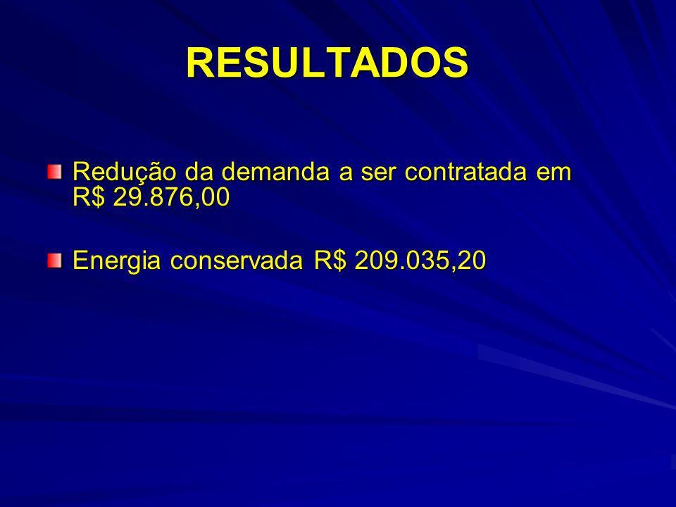 Redução da demanda a ser contratada em R$ 29.876,00 Energia conservada R$ 209.035,20 RESULTADOS