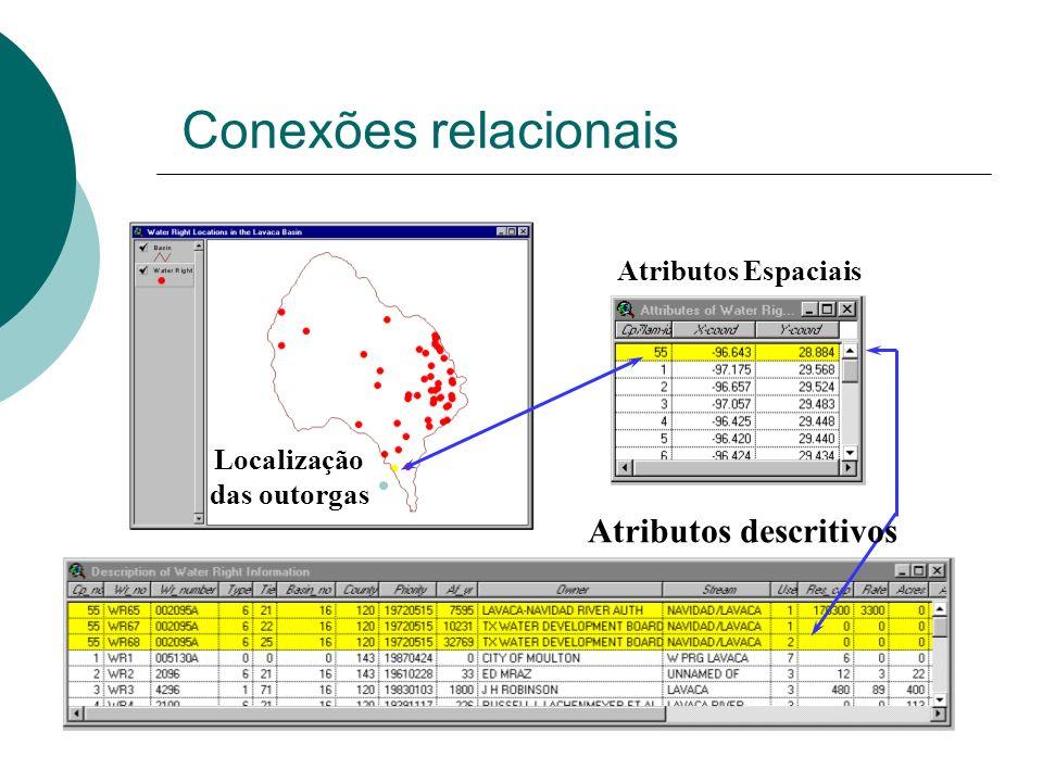 Conexões relacionais Atributos Espaciais Atributos descritivos Localização das outorgas