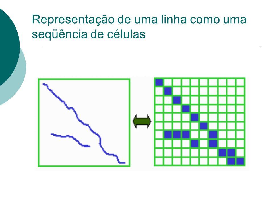 Representação de uma linha como uma seqüência de células