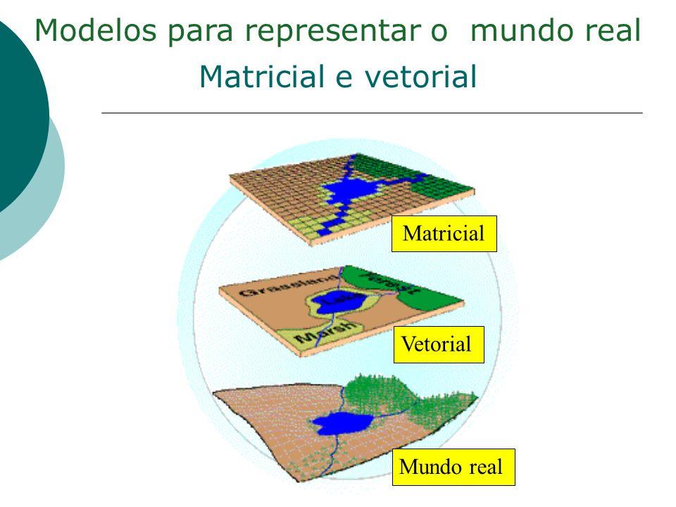 Modelos para representar o mundo real Matricial e vetorial Matricial Vetorial Mundo real