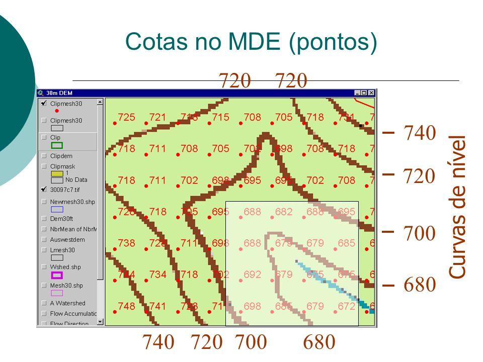 Cotas no MDE (pontos) Curvas de nível 720 700 680 740 680700720740 720