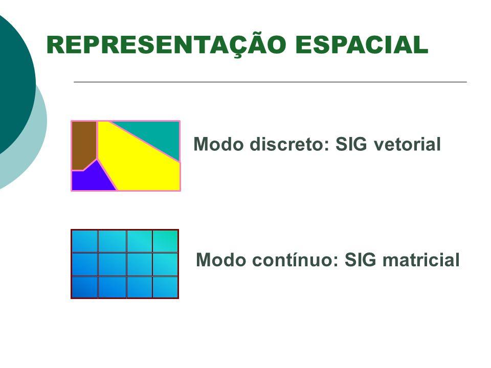 Modo discreto: SIG vetorial Modo contínuo: SIG matricial REPRESENTAÇÃO ESPACIAL