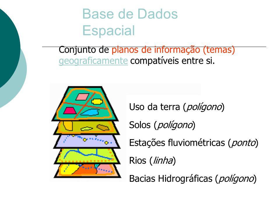 Base de Dados Espacial Uso da terra (polígono) Solos (polígono) Estações fluviométricas (ponto) Rios (linha) Bacias Hidrográficas (polígono) Conjunto