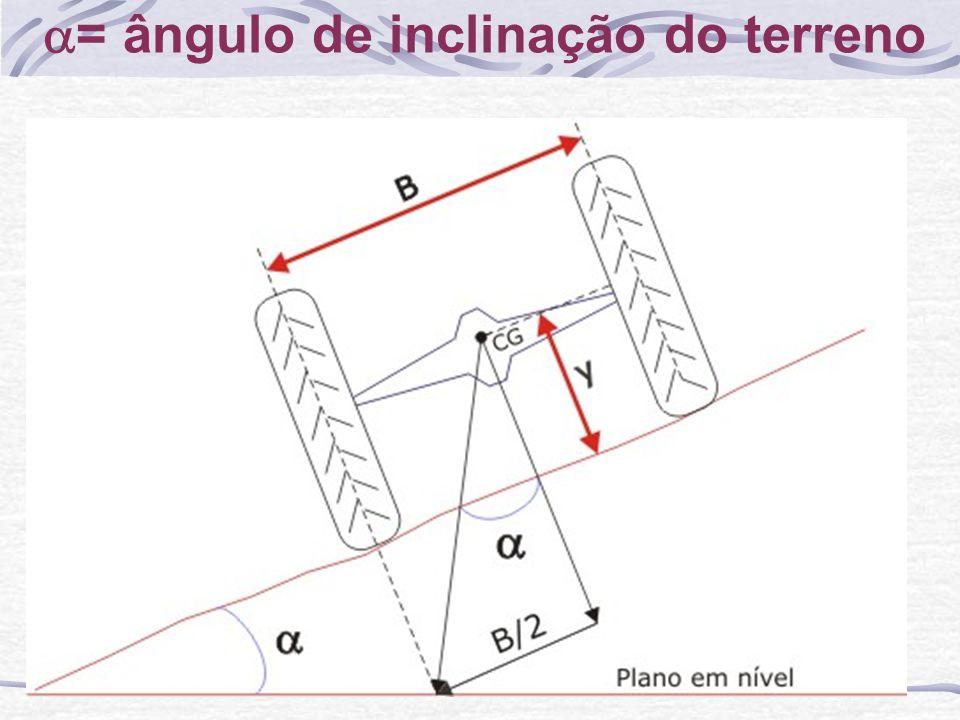 = ângulo de inclinação do terreno
