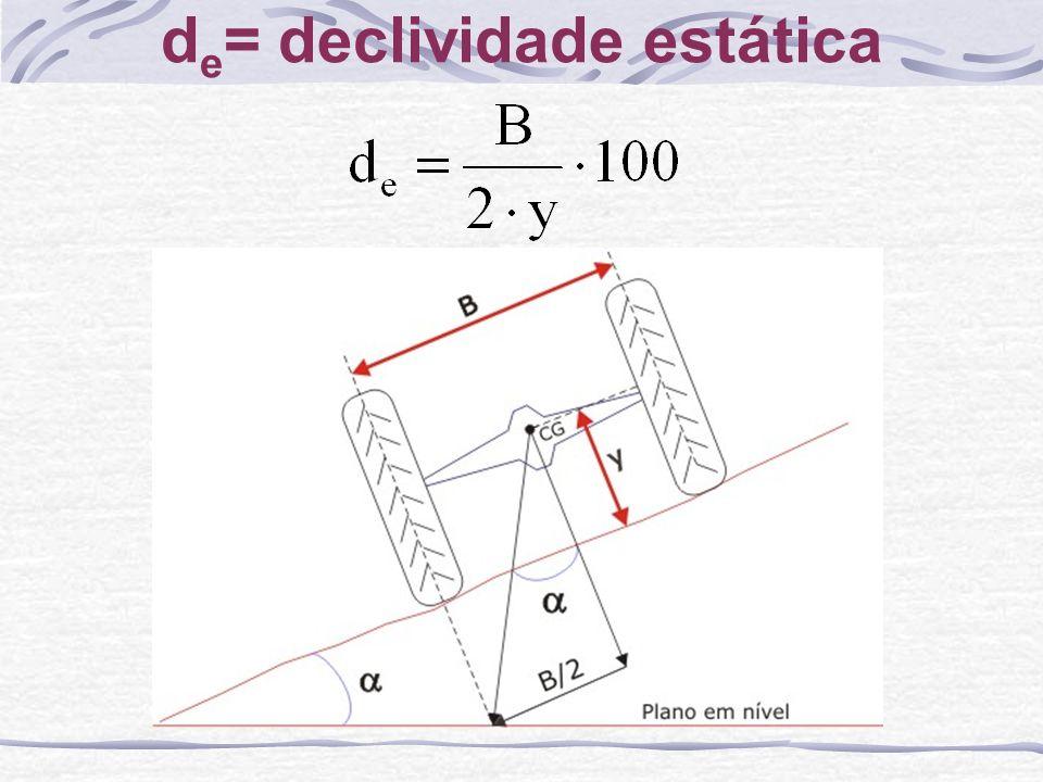 d e = declividade estática