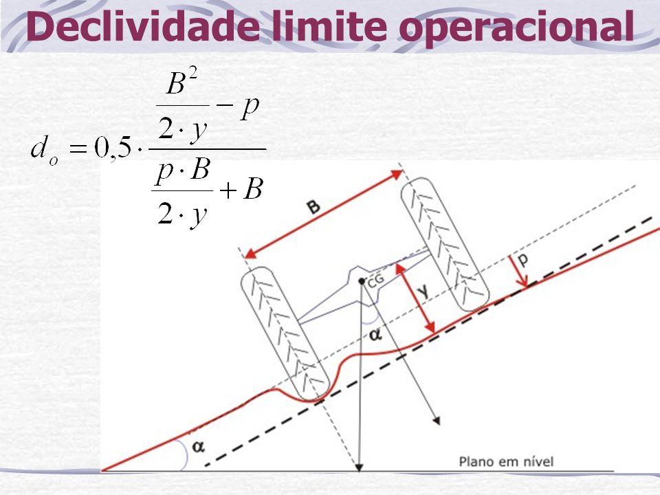 Declividade limite operacional