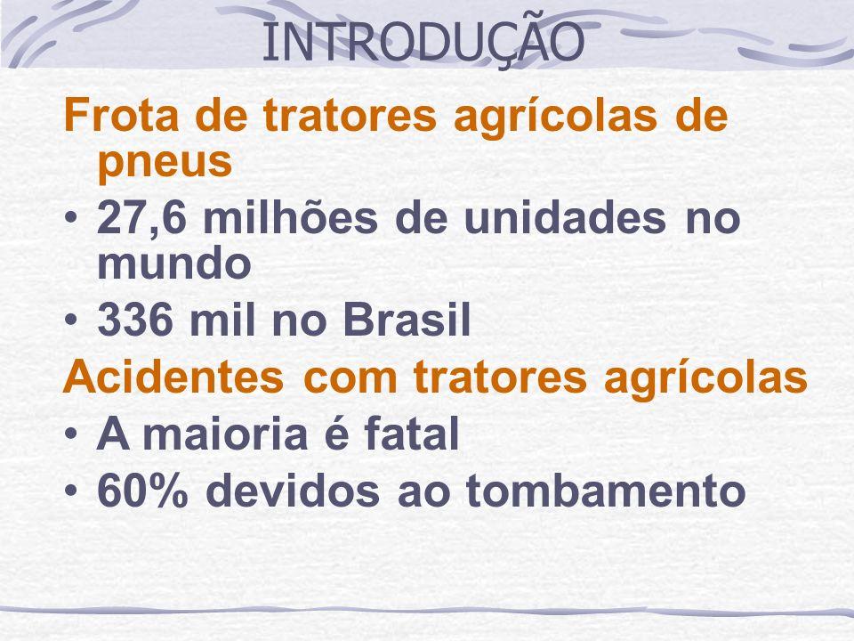 Frota de tratores agrícolas de pneus 27,6 milhões de unidades no mundo 336 mil no Brasil Acidentes com tratores agrícolas A maioria é fatal 60% devido