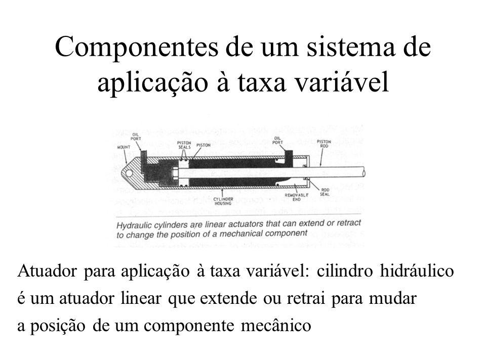 Componentes de um sistema de aplicação à taxa variável Atuador para aplicação à taxa variável: cilindro hidráulico é um atuador linear que extende ou
