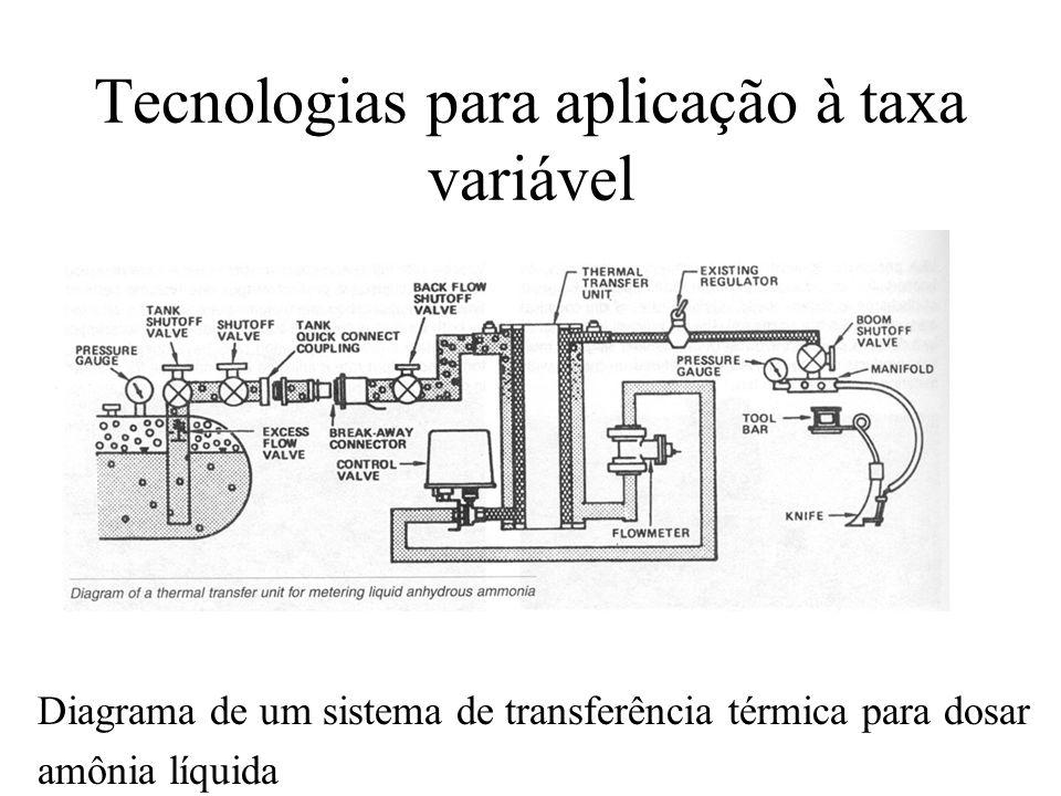 Tecnologias para aplicação à taxa variável Diagrama de um sistema de transferência térmica para dosar amônia líquida