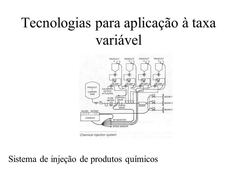 Tecnologias para aplicação à taxa variável Sistema de injeção de produtos químicos