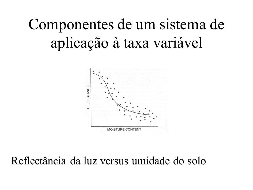 Componentes de um sistema de aplicação à taxa variável Reflectância da luz versus umidade do solo
