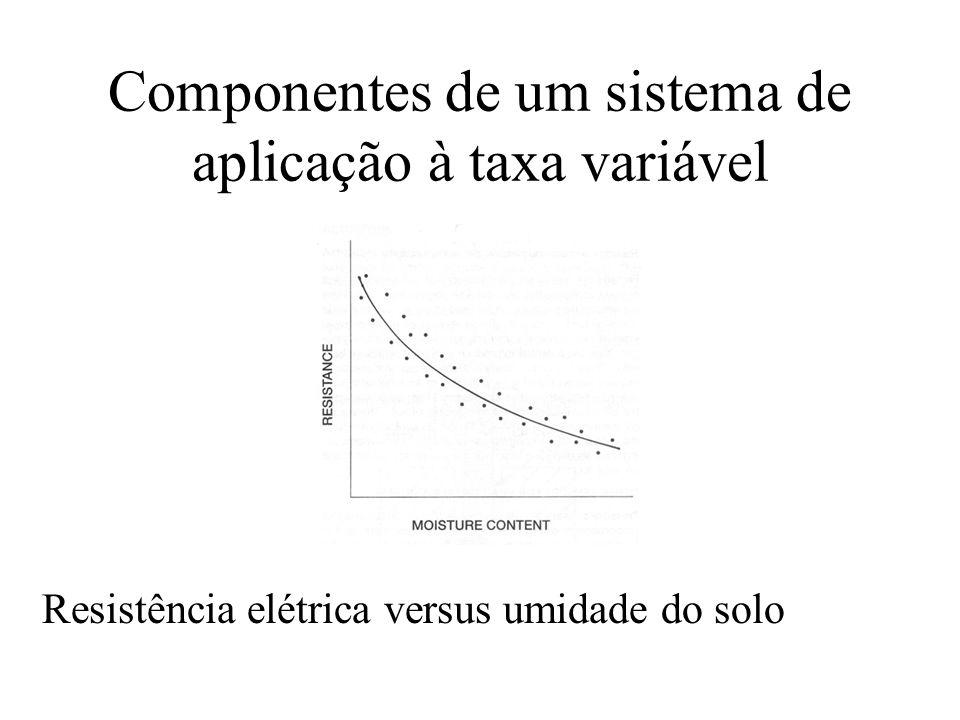 Componentes de um sistema de aplicação à taxa variável Resistência elétrica versus umidade do solo