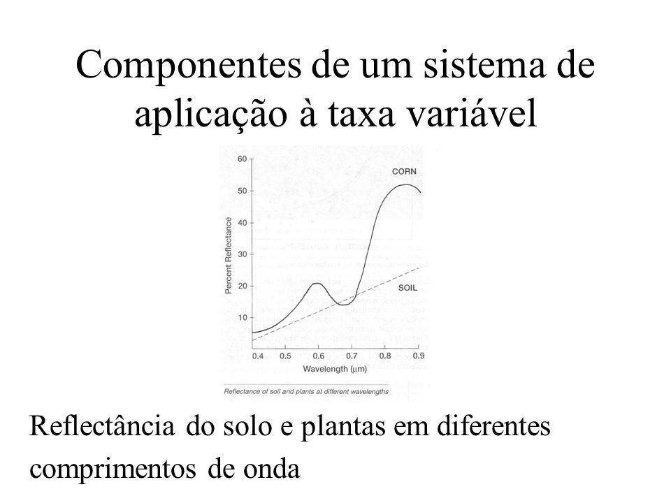 Componentes de um sistema de aplicação à taxa variável Reflectância do solo e plantas em diferentes comprimentos de onda