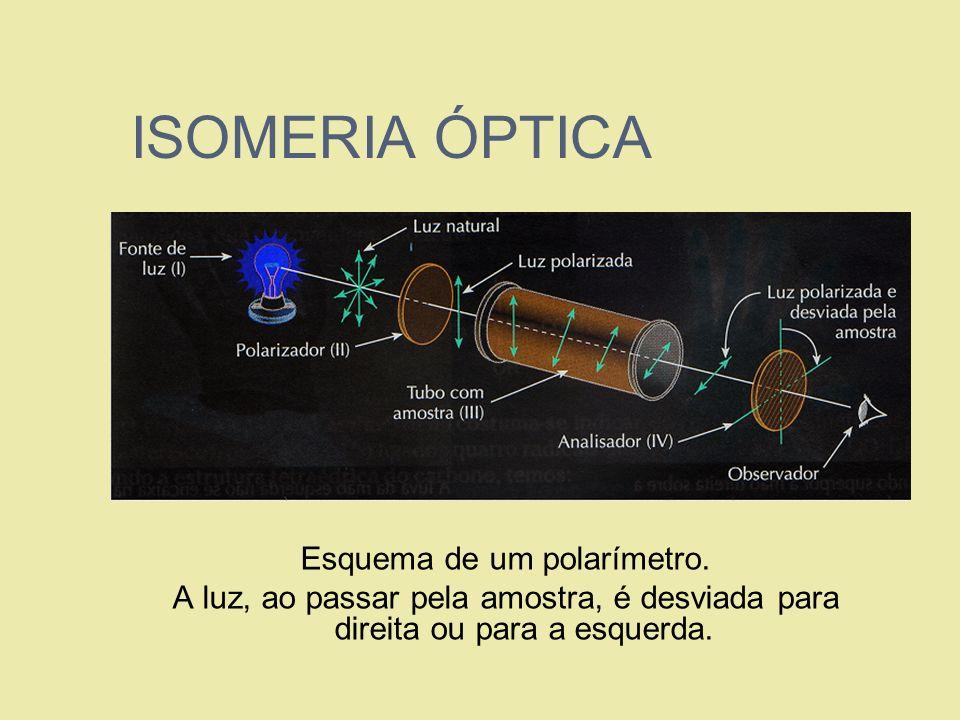 ISOMERIA ÓPTICA Esquema de um polarímetro. A luz, ao passar pela amostra, é desviada para direita ou para a esquerda.