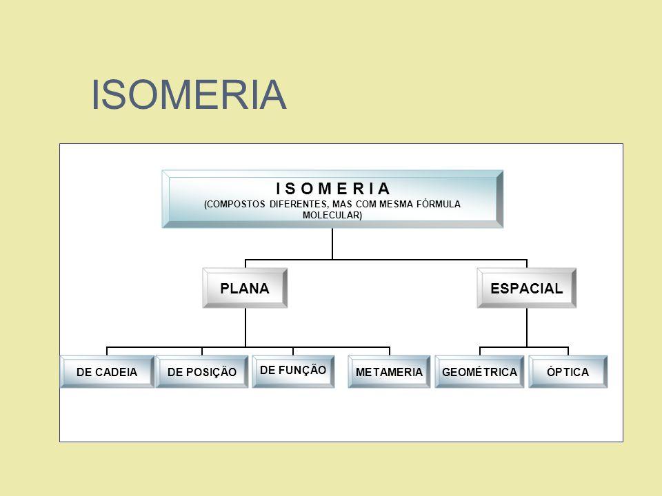 ISOMERIA (COMPOSTOS DIFERENTES, MAS COM MESMA FÓRMULA MOLECULAR) PLANA DE CADEIADE POSIÇÃODE FUNÇÃOMETAMERIA ESPACIAL GEOMÉTRICAÓPTICA
