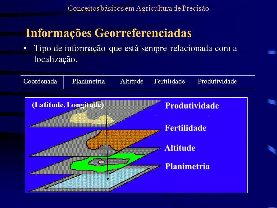 Tipo de informação que está sempre relacionada com a localização. CoordenadaPlanimetriaAltitudeFertilidadeProdutividade Conceitos básicos em Agricultu