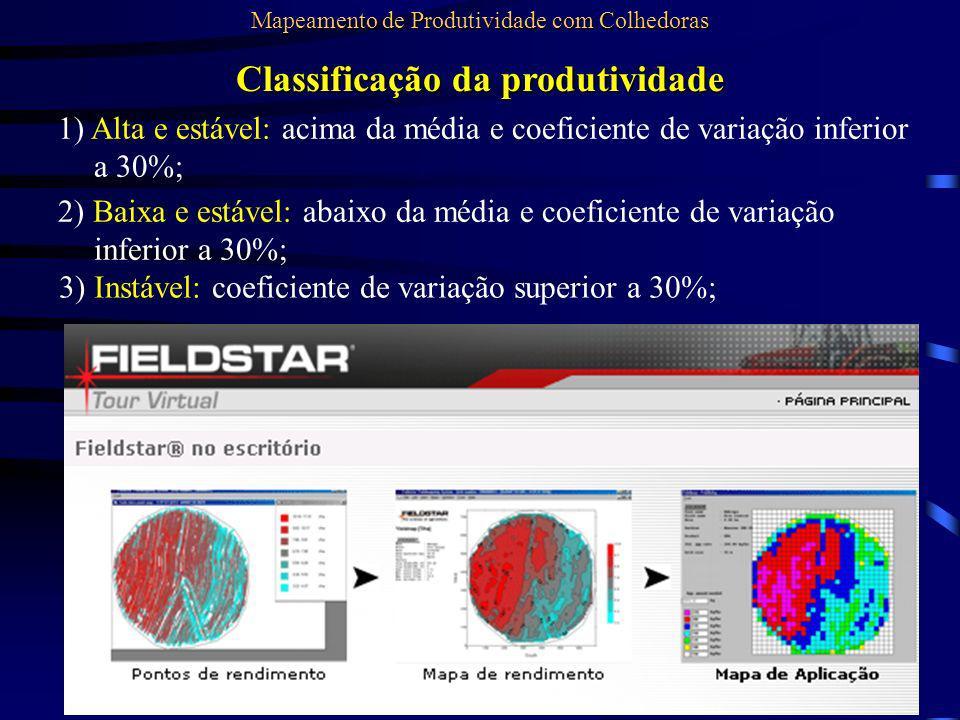 Classificação da produtividade 1) Alta e estável: acima da média e coeficiente de variação inferior a 30%; 2) Baixa e estável: abaixo da média e coefi