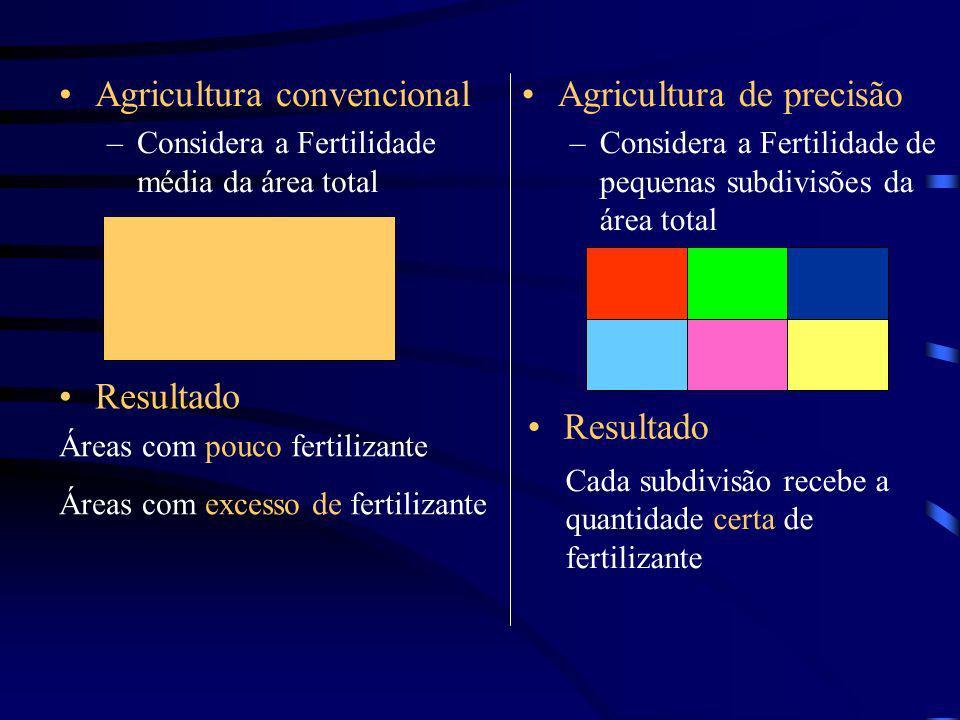 Agricultura convencional –Considera a Fertilidade média da área total Áreas com pouco fertilizante Áreas com excesso de fertilizante Agricultura de pr