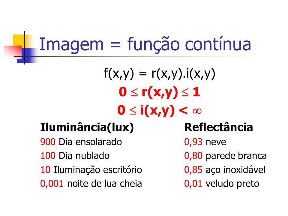 Imagem = função contínua f(x,y) = r(x,y).i(x,y) 0 r(x,y) 1 0 i(x,y) < Iluminância(lux)Reflectância 900 Dia ensolarado0,93 neve 100 Dia nublado0,80 par