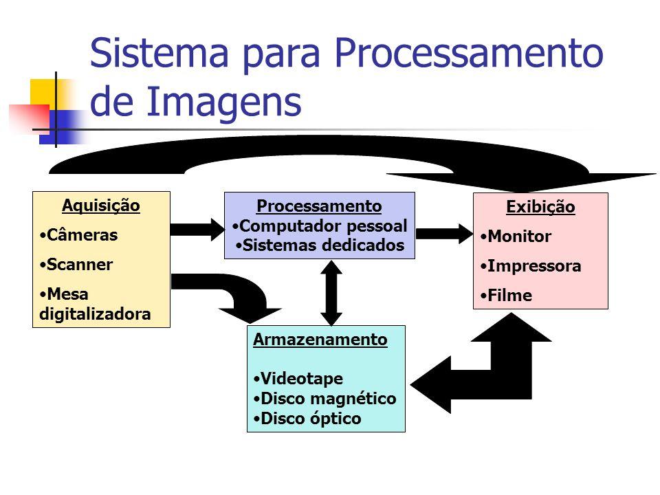 Sistema para Processamento de Imagens Aquisição Câmeras Scanner Mesa digitalizadora Processamento Computador pessoal Sistemas dedicados Exibição Monit