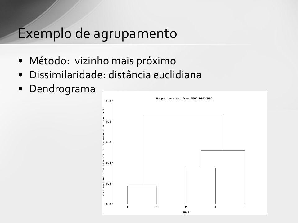 Método: vizinho mais próximo Dissimilaridade: distância euclidiana Dendrograma Exemplo de agrupamento