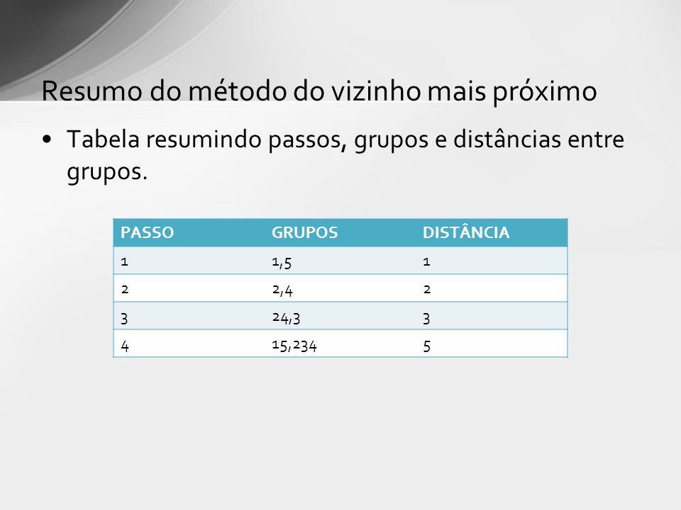 Tabela resumindo passos, grupos e distâncias entre grupos. Resumo do método do vizinho mais próximo PASSOGRUPOSDISTÂNCIA 11,51 22,42 324,33 415,2345