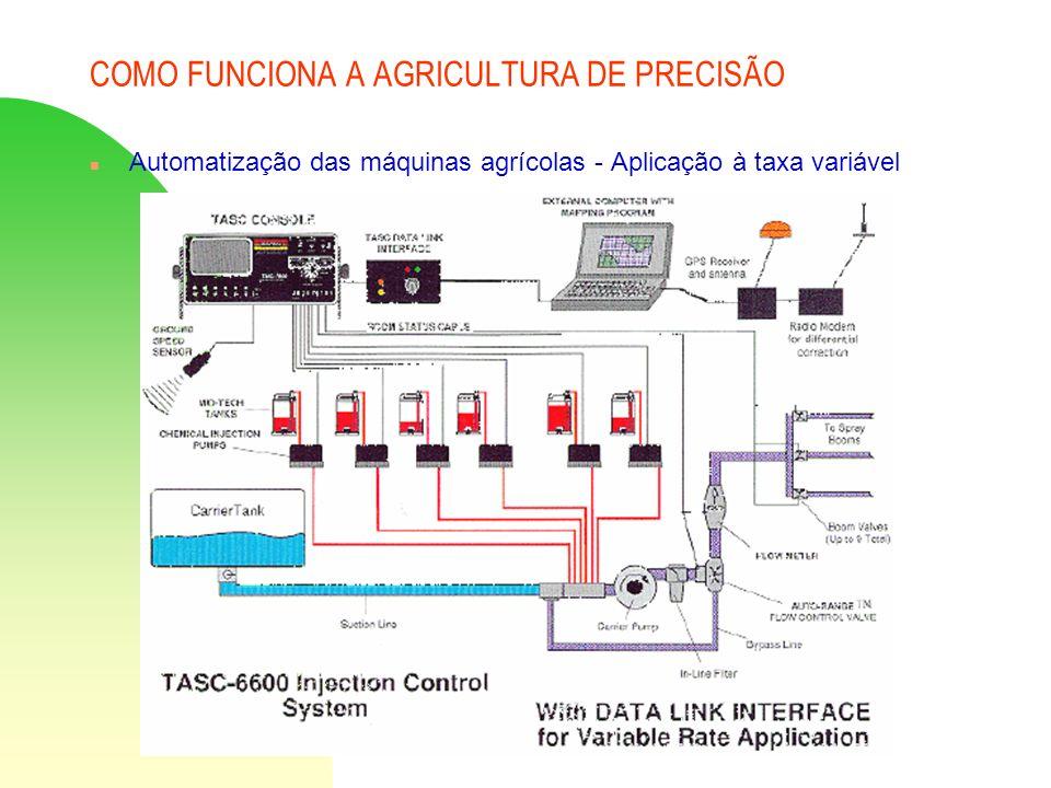 COMO FUNCIONA A AGRICULTURA DE PRECISÃO n Automatização das máquinas agrícolas - Aplicação à taxa variável