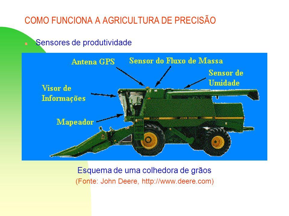 COMO FUNCIONA A AGRICULTURA DE PRECISÃO n Sensores de produtividade Esquema de uma colhedora de grãos (Fonte: John Deere, http://www.deere.com)