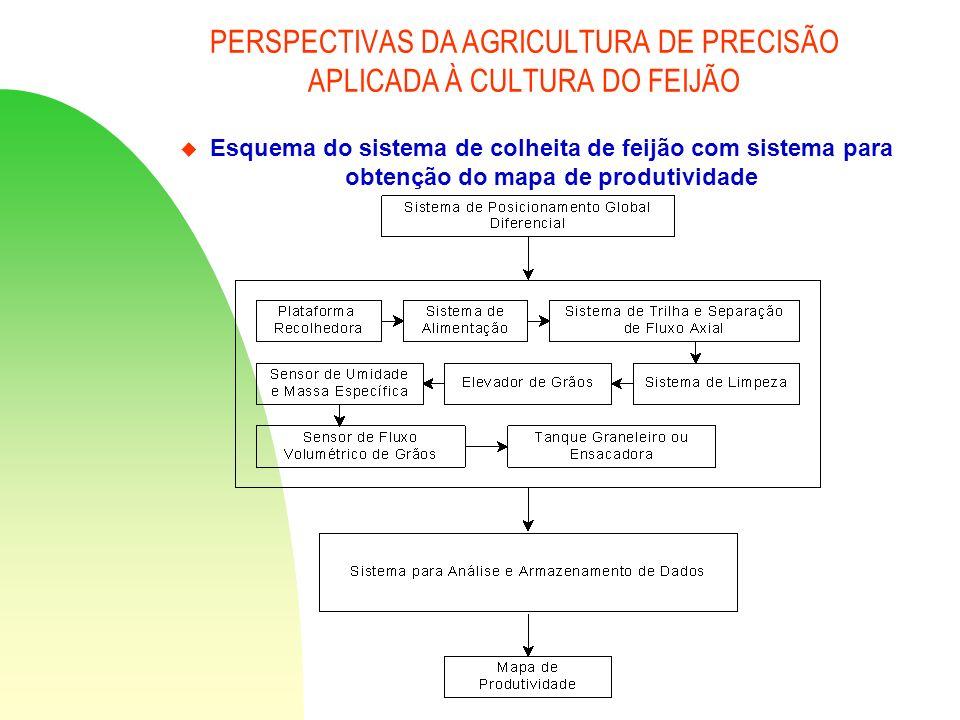 PERSPECTIVAS DA AGRICULTURA DE PRECISÃO APLICADA À CULTURA DO FEIJÃO u Esquema do sistema de colheita de feijão com sistema para obtenção do mapa de p