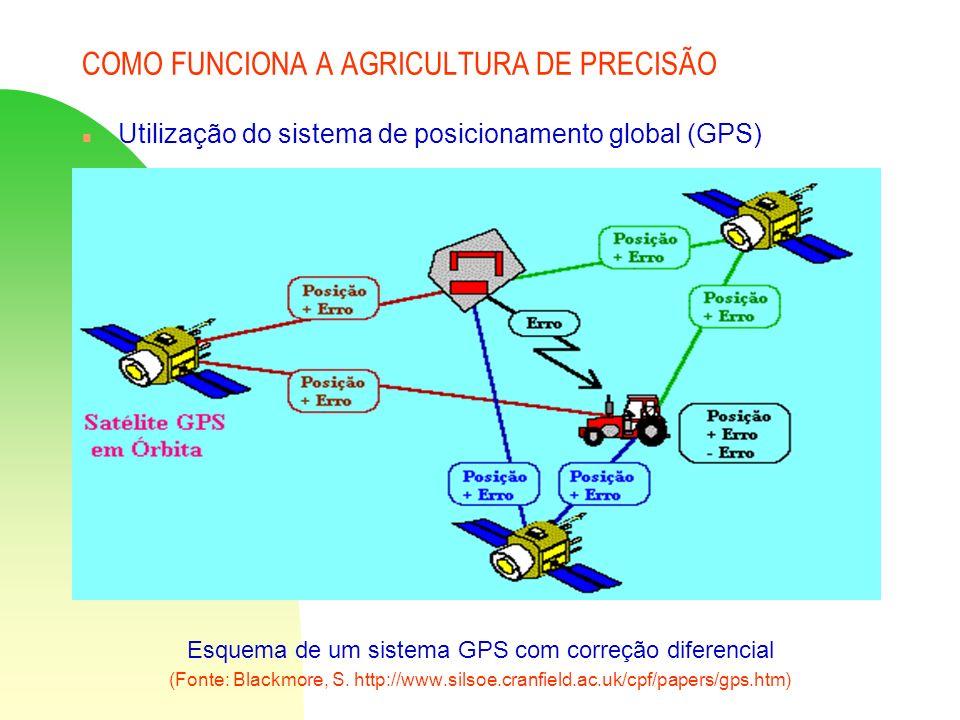 COMO FUNCIONA A AGRICULTURA DE PRECISÃO n Utilização do sistema de posicionamento global (GPS) Esquema de um sistema GPS com correção diferencial (Fon