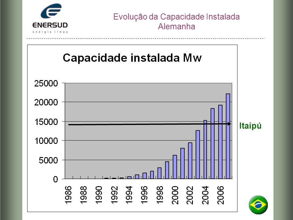 Evolução da Capacidade Instalada Alemanha Itaipú