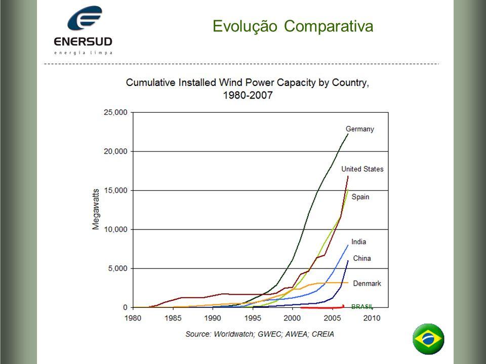 Evolução Comparativa BRASIL