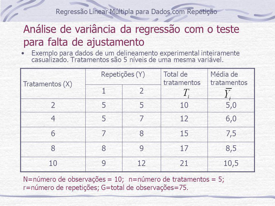 Resultado da análise de variância da regressão com o teste para falta de ajustamento **= p 0,05 Regressão Linear Múltipla para Dados com Repetição FVGLSQQMF Regressão136,45 24,30 ** Resíduo da regressão88,051,00 Falta de ajustamento30,550,180,12 ns Resíduo57,501,50 Total944,50