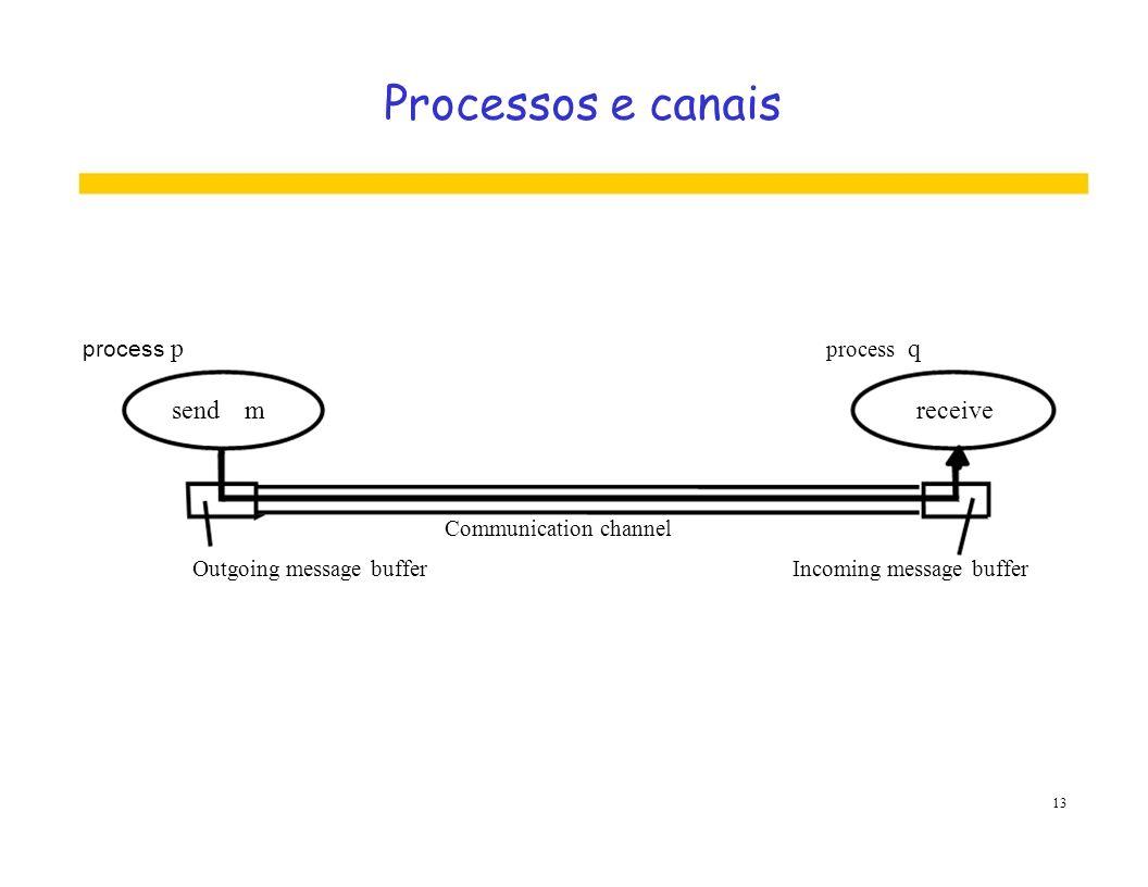 Processos e canais process p process q sendmreceive Communication channel Outgoing message bufferIncoming message buffer 13