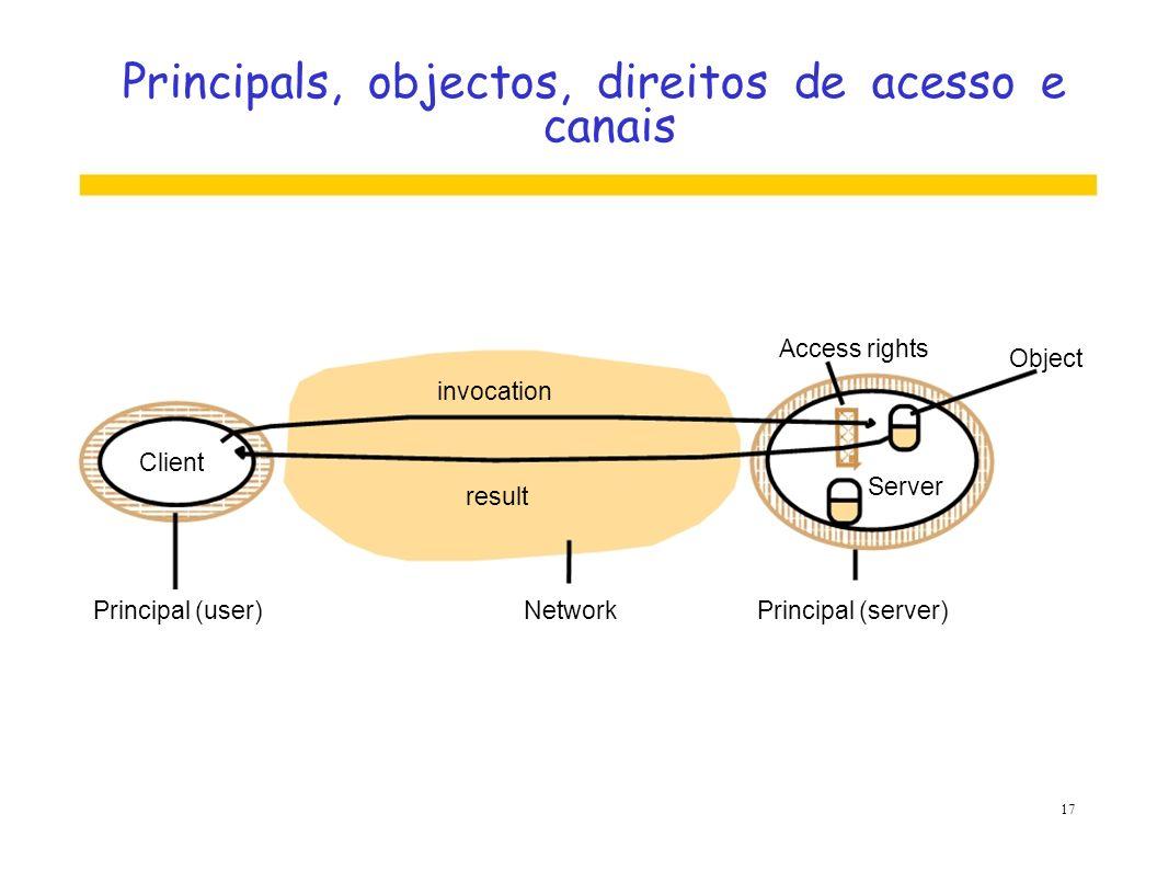 Principals, objectos, direitos de acesso e canais Access rights Object invocation Client Server result Principal (user)NetworkPrincipal (server) 17