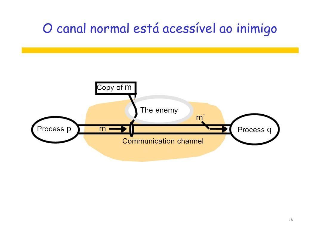O canal normal está acessível ao inimigo Copy of m The enemy m Process pm Process q Communication channel 18